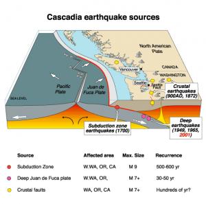 Cascadia Subduction Zone